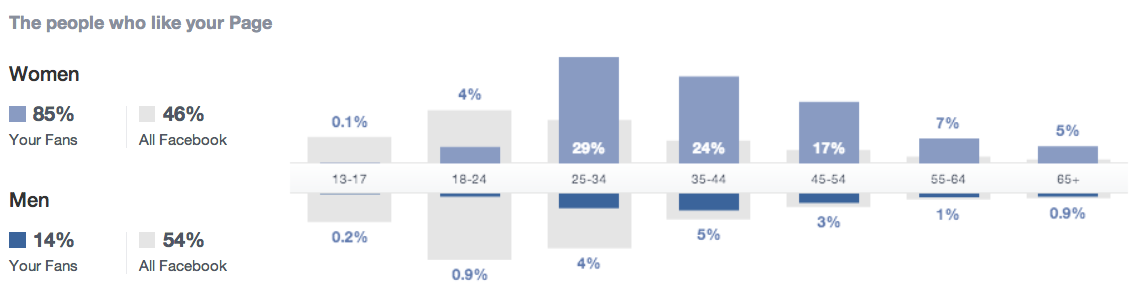 Facebook New Insights People Who Like Your Page
