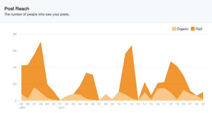 Facebook New Insights Post Reach