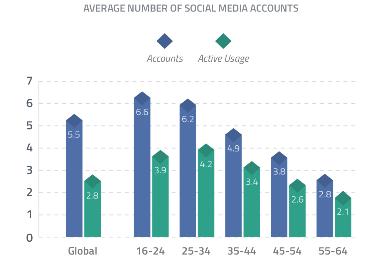 Number-of-Social-Media-Accounts