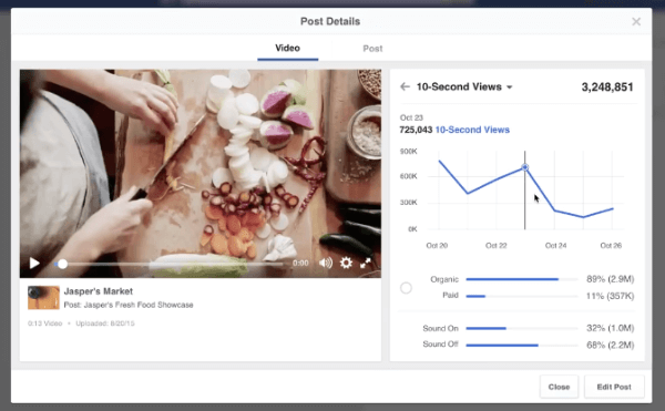 "Facebook added ""new daily breakdowns for video metrics,"" which ""gives Page owners a better understanding of when their audiences are watching their videos"" and provides ""a more detailed picture of performance"