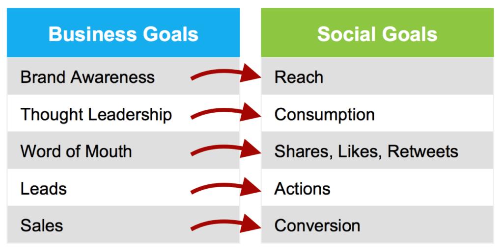 Business Goals Social Goals Twitter